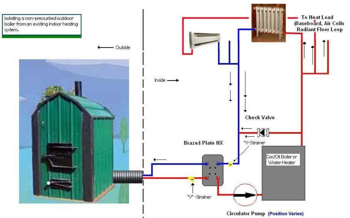 Heatmor Outdoor Wood Furnace Wiring Diagram